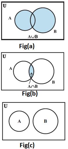 Mathematics Union And Intersection Of Sets