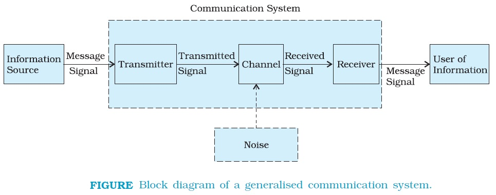 Physics basic elements of a communication system every communication system has three essential elements transmitter mediumchannel and receiver the block diagram shown in fig depicts the general form ccuart Gallery
