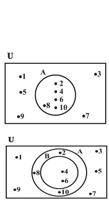 Mathematics Venn Diagrams Union Of Sets Intersection Of Sets