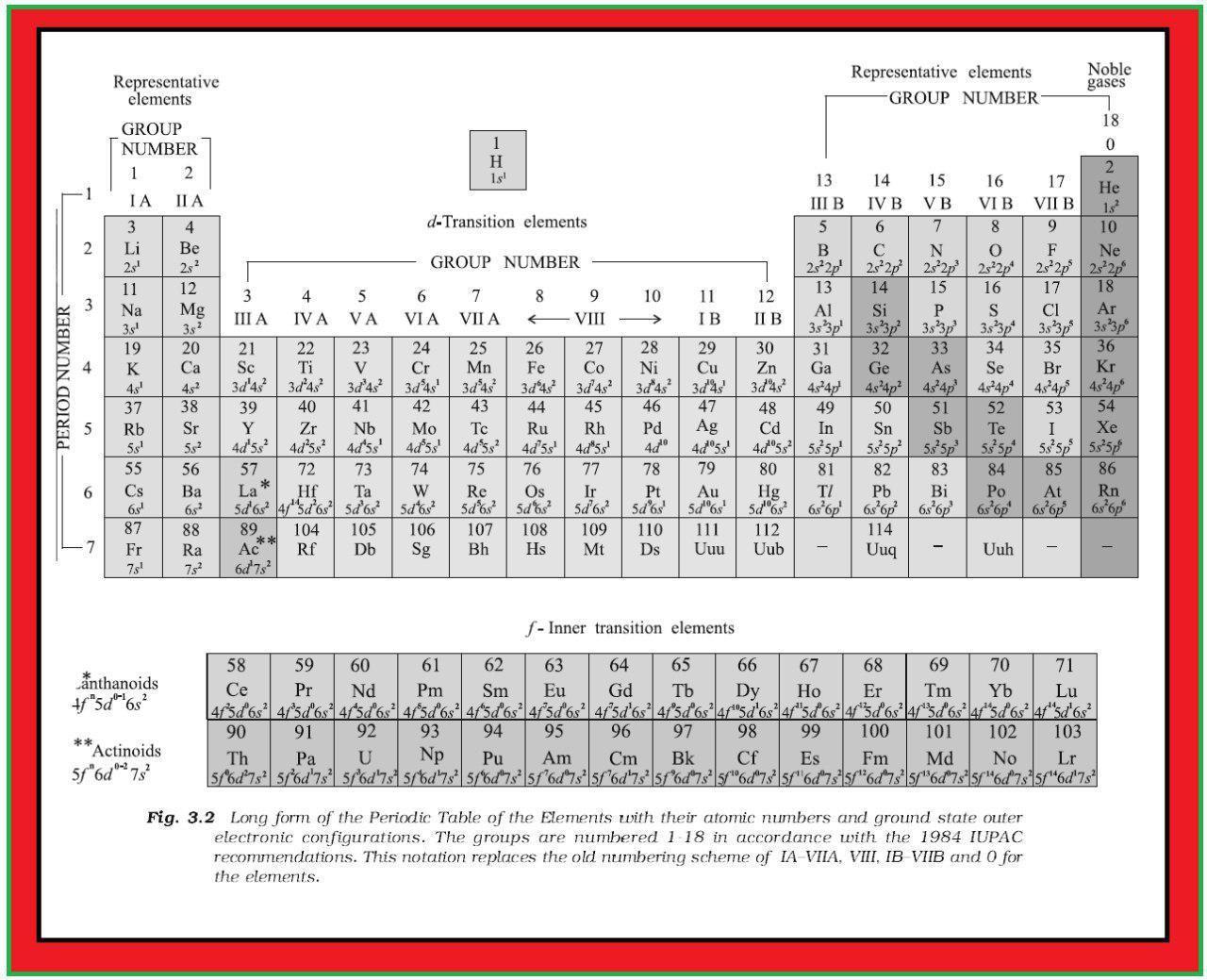 Chemistry Mnemonics